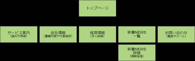 中小企業のホームページ制作の構成